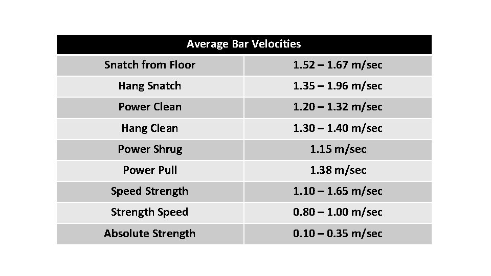 Average Bar Velocities Snatch from Floor 1. 52 – 1. 67 m/sec Hang Snatch