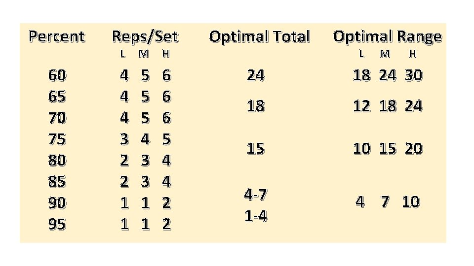 Percent 60 65 70 75 80 85 90 95 Reps/Set L M H 4