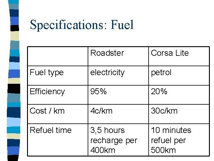 Specifications: Fuel Roadster Corsa Lite Fuel type electricity petrol Efficiency 95% 20% Cost /