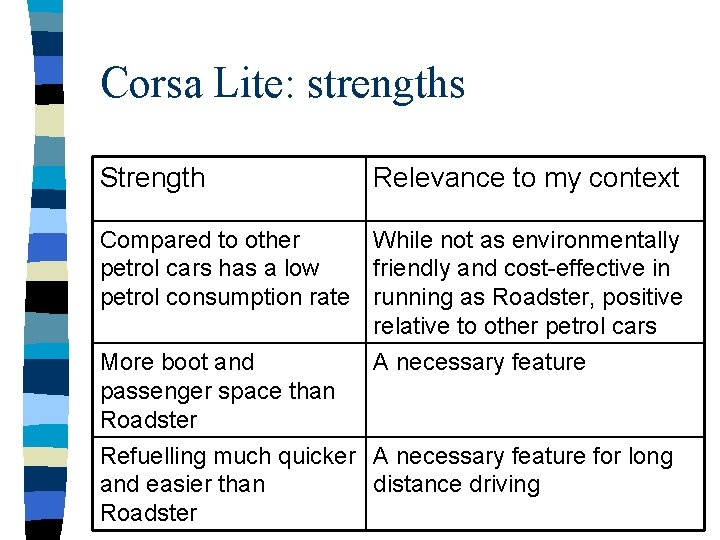 Corsa Lite: strengths Strength Relevance to my context Compared to other While not as