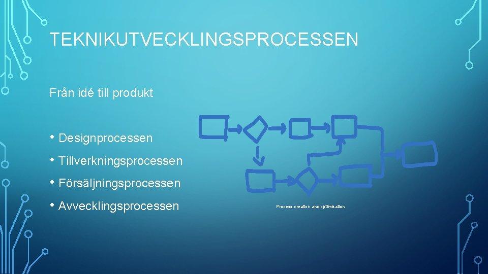 TEKNIKUTVECKLINGSPROCESSEN Från idé till produkt • Designprocessen • Tillverkningsprocessen • Försäljningsprocessen • Avvecklingsprocessen Process
