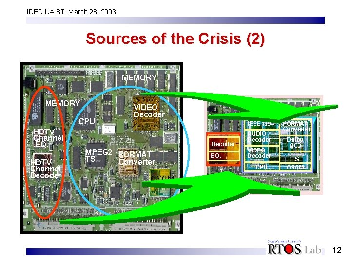 IDEC KAIST, March 28, 2003 Sources of the Crisis (2) MEMORY CPU HDTV Channel