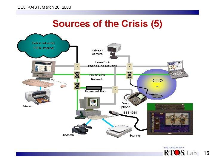 IDEC KAIST, March 28, 2003 Sources of the Crisis (5) Public networks PSTN, Internet