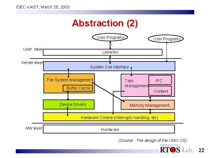 IDEC KAIST, March 28, 2003 Abstraction (2) User Programs User level User Programs Libraries