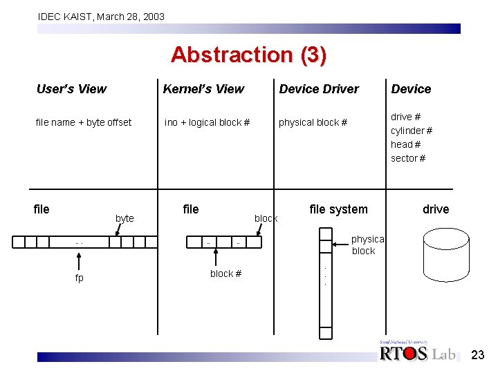 IDEC KAIST, March 28, 2003 Abstraction (3) User's View Kernel's View Device Driver file