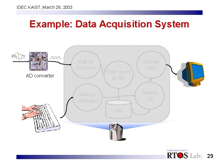 IDEC KAIST, March 28, 2003 Example: Data Acquisition System Wait for I/O Event AD