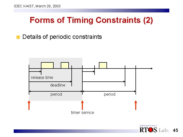 IDEC KAIST, March 28, 2003 Forms of Timing Constraints (2) Details of periodic constraints