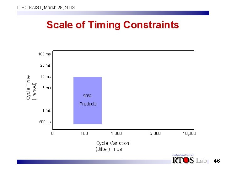 IDEC KAIST, March 28, 2003 Scale of Timing Constraints 100 ms Cycle Time (Period)