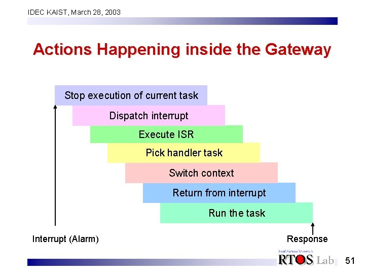 IDEC KAIST, March 28, 2003 Actions Happening inside the Gateway Stop execution of current