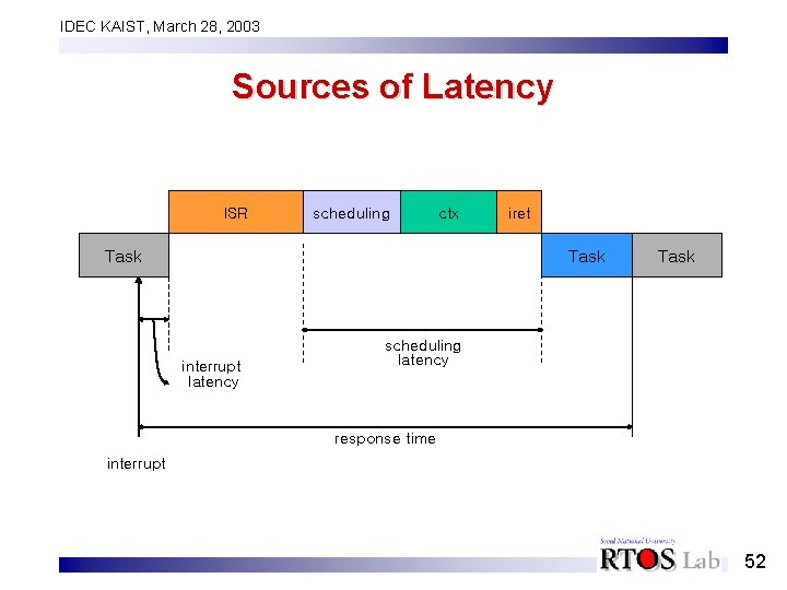 IDEC KAIST, March 28, 2003 Sources of Latency ISR scheduling ctx Task iret Task