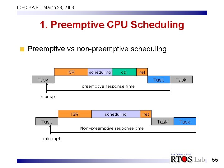 IDEC KAIST, March 28, 2003 1. Preemptive CPU Scheduling Preemptive vs non-preemptive scheduling ISR