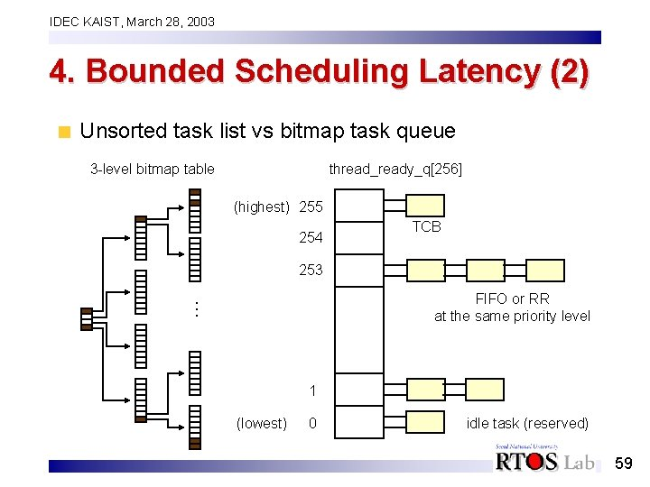 IDEC KAIST, March 28, 2003 4. Bounded Scheduling Latency (2) Unsorted task list vs