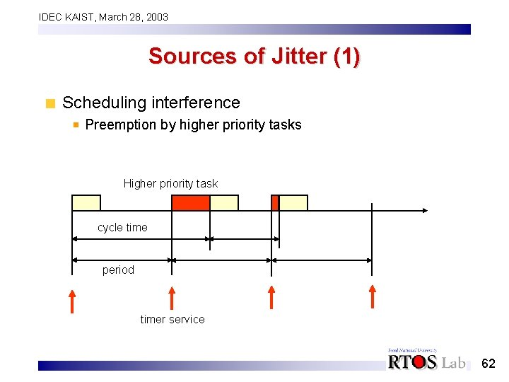 IDEC KAIST, March 28, 2003 Sources of Jitter (1) Scheduling interference Preemption by higher