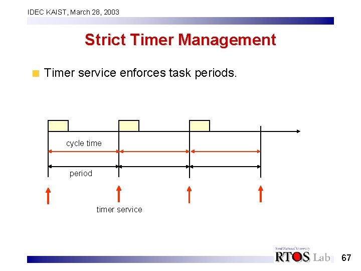 IDEC KAIST, March 28, 2003 Strict Timer Management Timer service enforces task periods. cycle
