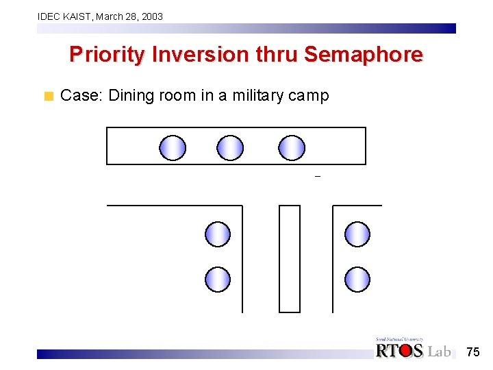 IDEC KAIST, March 28, 2003 Priority Inversion thru Semaphore Case: Dining room in a