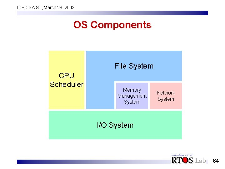 IDEC KAIST, March 28, 2003 OS Components File System CPU Scheduler Memory Management System
