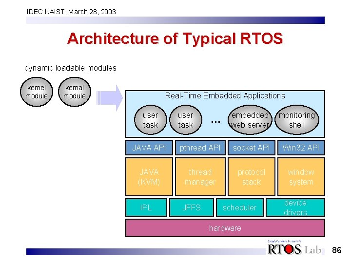 IDEC KAIST, March 28, 2003 Architecture of Typical RTOS dynamic loadable modules kernel module