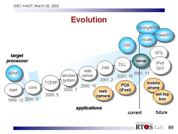 IDEC KAIST, March 28, 2003 Evolution Strong. ARM Power. PC xscale i 386 VFS