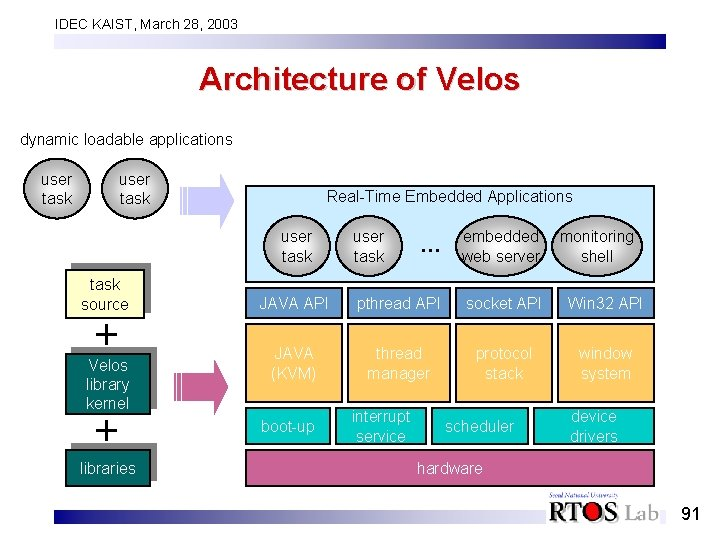 IDEC KAIST, March 28, 2003 Architecture of Velos dynamic loadable applications user task Real-Time