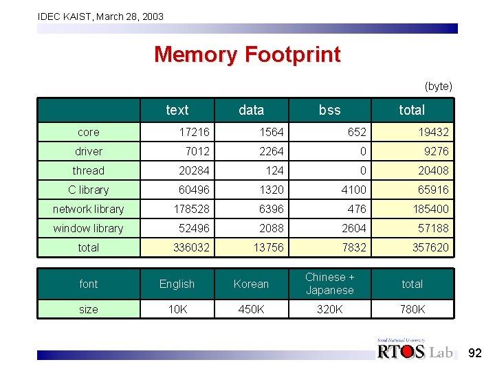 IDEC KAIST, March 28, 2003 Memory Footprint (byte) text data bss total core 17216