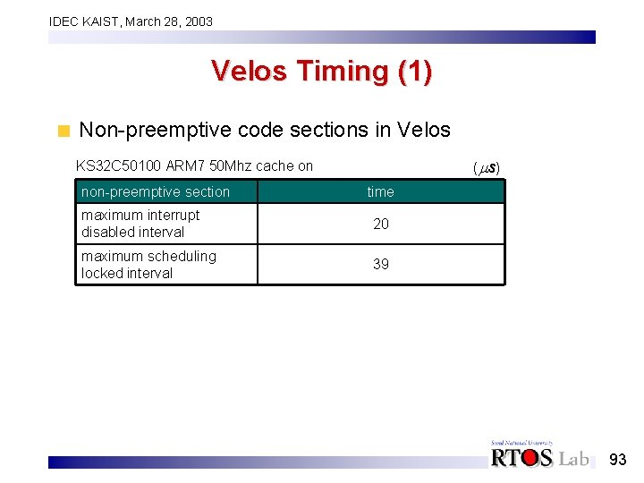 IDEC KAIST, March 28, 2003 Velos Timing (1) Non-preemptive code sections in Velos (