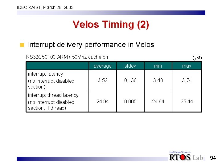 IDEC KAIST, March 28, 2003 Velos Timing (2) Interrupt delivery performance in Velos (