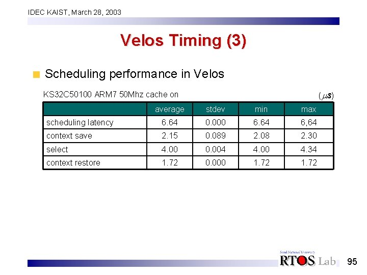 IDEC KAIST, March 28, 2003 Velos Timing (3) Scheduling performance in Velos ( s)
