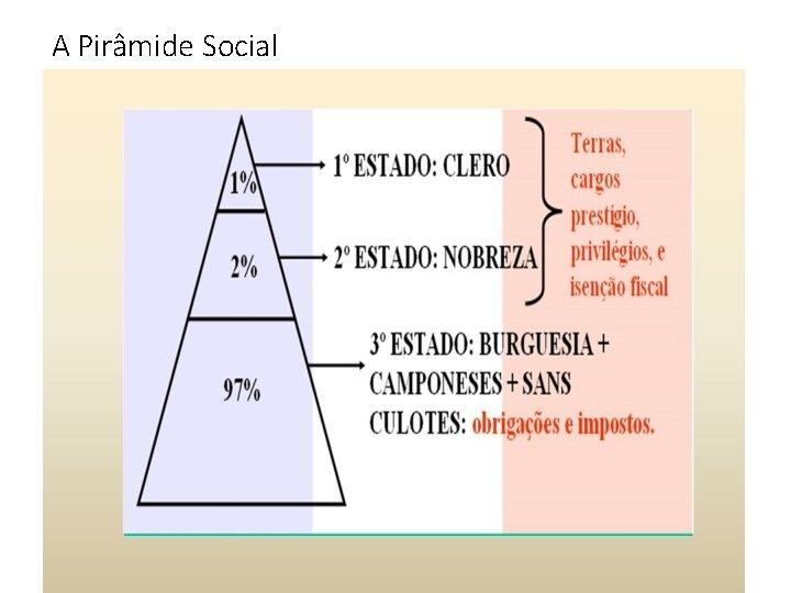 A Pirâmide Social