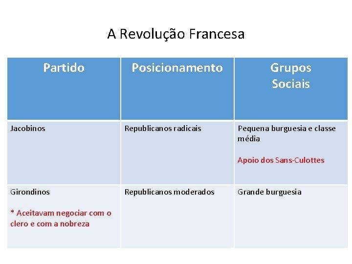 A Revolução Francesa Partido Jacobinos Posicionamento Republicanos radicais Grupos Sociais Pequena burguesia e classe