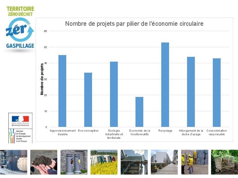 Nombre de projets par pilier de l'économie circulaire 60 Nombre de projets 50 40