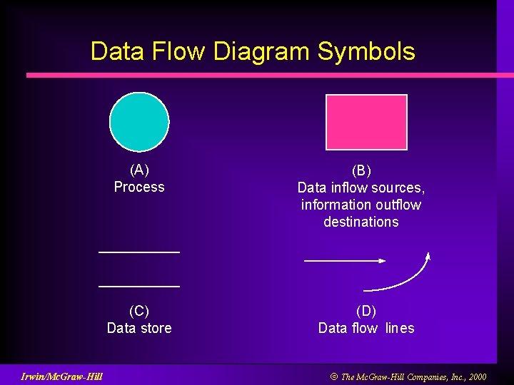 Data Flow Diagram Symbols (A) Process (C) Data store Irwin/Mc. Graw-Hill (B) Data inflow
