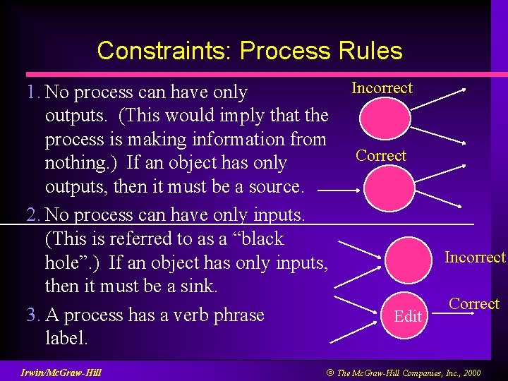 Constraints: Process Rules 1. No process can have only outputs. (This would imply that