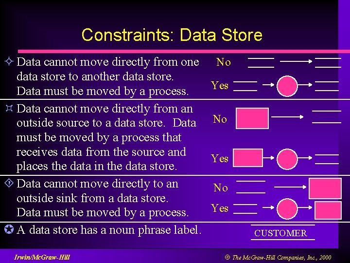 Constraints: Data Store ² Data cannot move directly from one data store to another