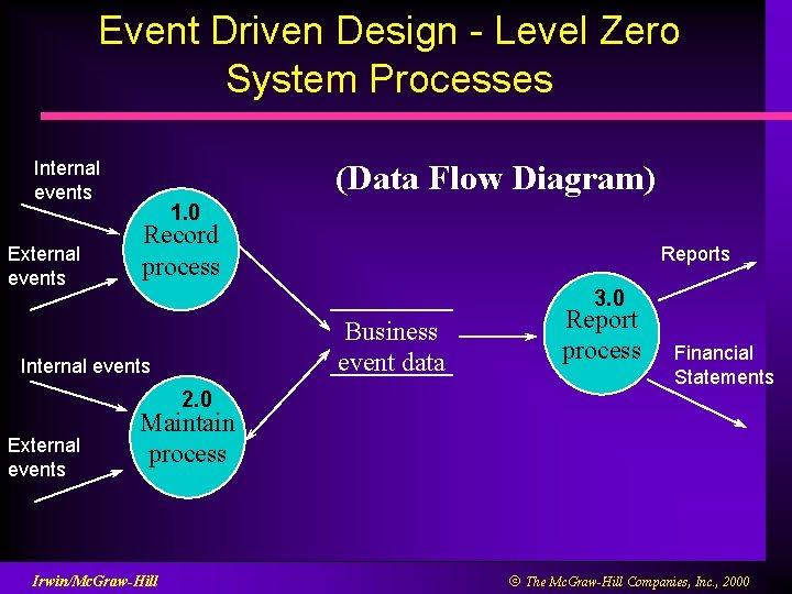 Event Driven Design - Level Zero System Processes Internal events External events (Data Flow