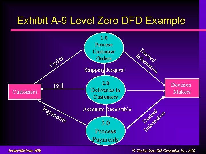 Exhibit A-9 Level Zero DFD Example r e d Or Customers Shipping Request Bill