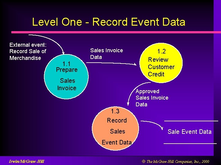 Level One - Record Event Data External event: Record Sale of Merchandise Sales Invoice