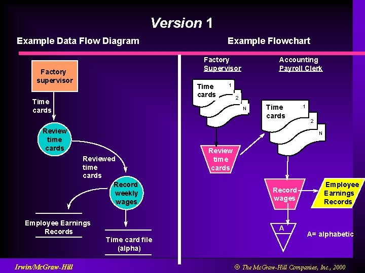 Version 1 Example Data Flow Diagram Factory Supervisor Factory supervisor Time cards Accounting Payroll