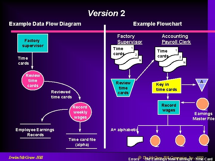 Version 2 Example Data Flow Diagram Example Flowchart Factory Supervisor Factory supervisor 1 Time