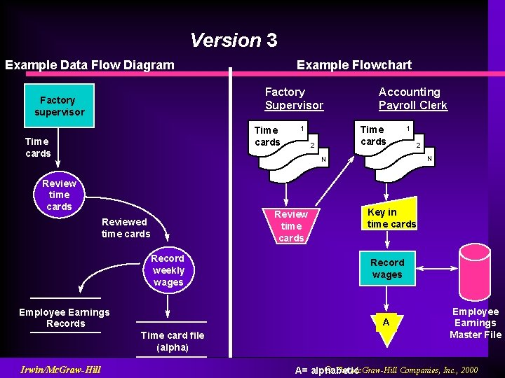 Version 3 Example Data Flow Diagram Factory Supervisor Factory supervisor Time cards Accounting Payroll