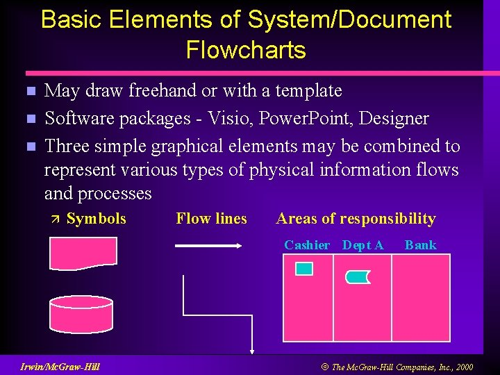 Basic Elements of System/Document Flowcharts n n n May draw freehand or with a