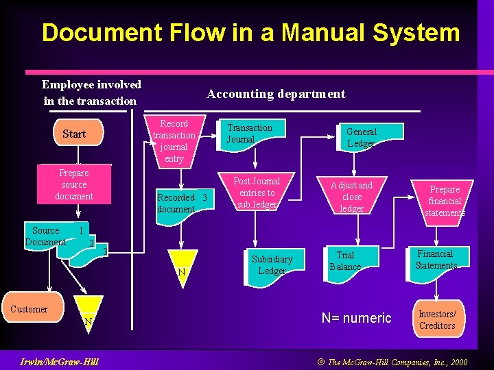 Document Flow in a Manual System Employee involved in the transaction Record transaction journal