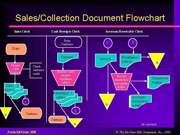 Sales/Collection Document Flowchart Sales Clerk Accounts Receivable Clerk Cash Receipts Clerk From Customer 1