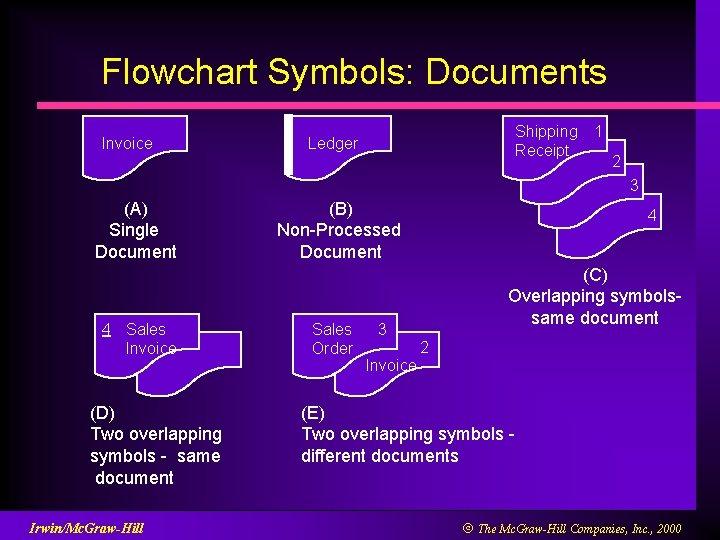 Flowchart Symbols: Documents Invoice Shipping Receipt Ledger 1 2 3 (A) Single Document 4
