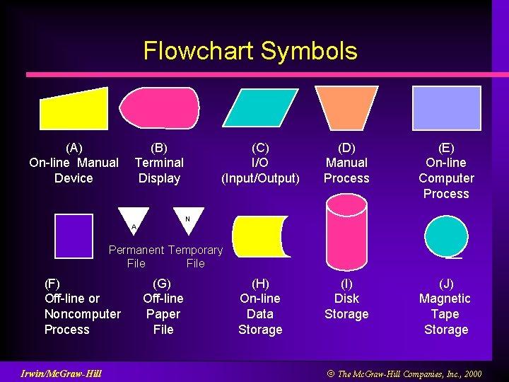 Flowchart Symbols (A) On-line Manual Device (B) Terminal Display (C) I/O (Input/Output) (D) Manual