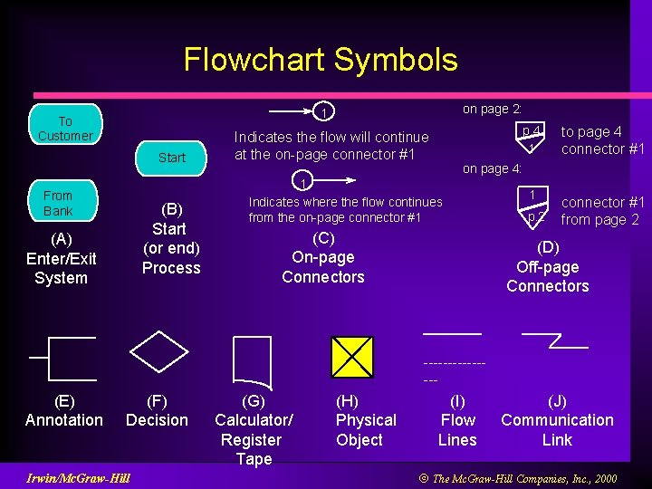 Flowchart Symbols on page 2: 1 To Customer Start From Bank (B) Start (or