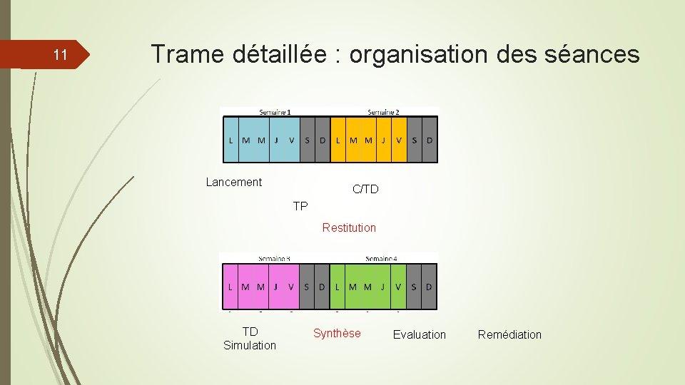 11 Trame détaillée : organisation des séances Lancement C/TD TP Restitution TD Simulation Synthèse