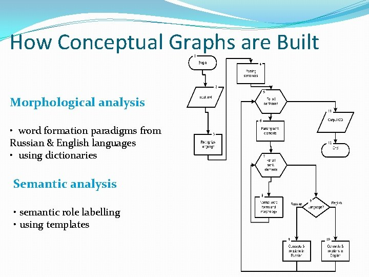How Conceptual Graphs are Built Morphological analysis • word formation paradigms from Russian &