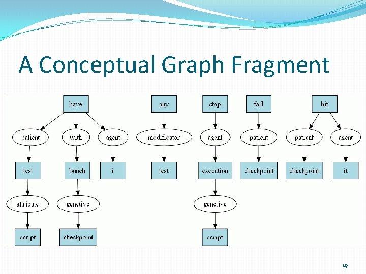 A Conceptual Graph Fragment 19