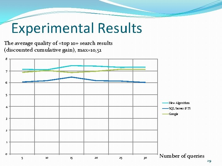 Experimental Results The average quality of «top 10» search results (discounted cumulative gain), max=10,