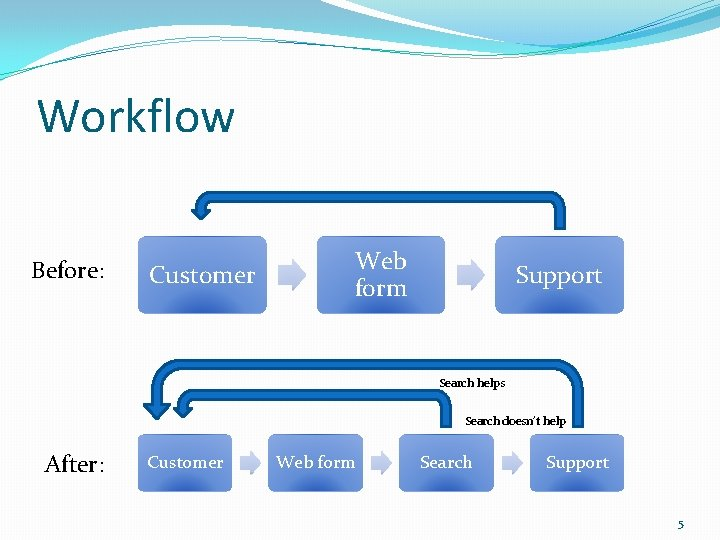 Workflow Before: Customer Web form Support Search helps Search doesn't help After: Customer Web